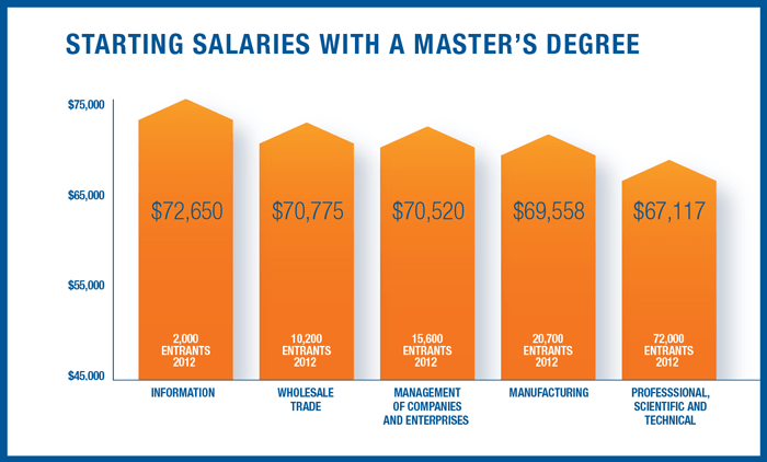 Starting Salaries with a Master's Degree