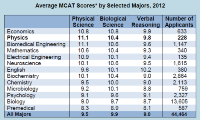 Table of MCAT scores by Major